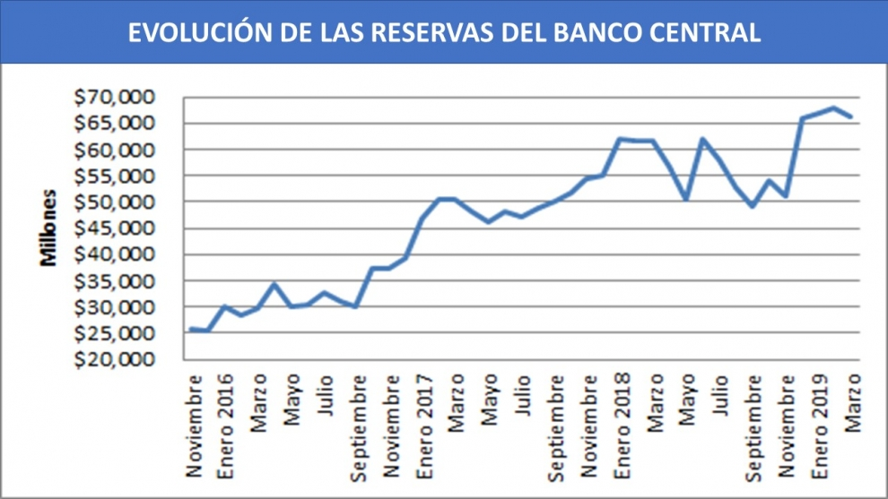 Evolucion de las reservas