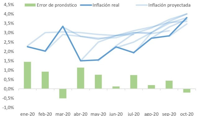 Inflación real, proyecciones del REM y errores de pronóstico (sobre la mediana de las últimas 3 observaciones)
