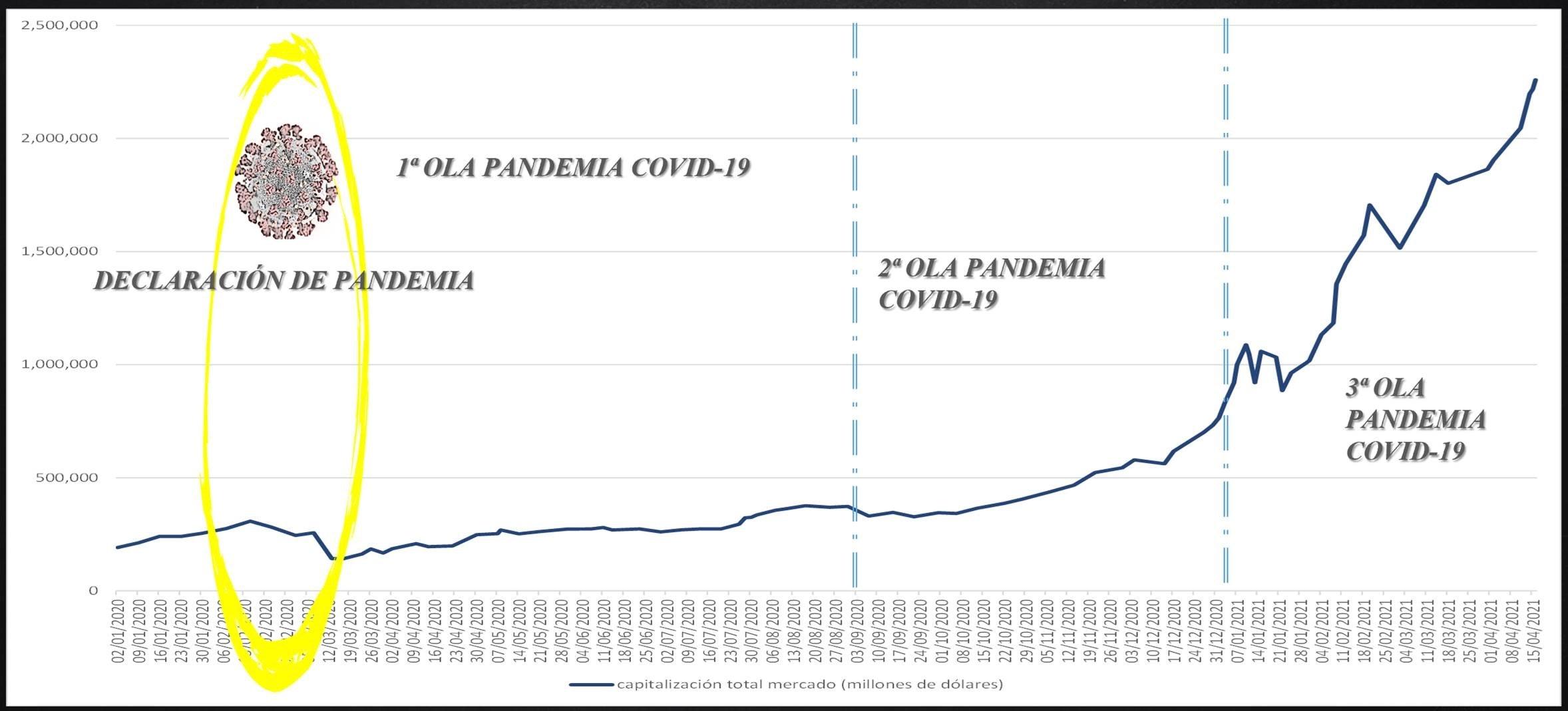 Evolución temporal de la capitalización total del mercado de criptomonedas durante las tres olas de la pandemia de la COVID-19.Fuente: Elaboración propia a partir de datos de https://coinmarketcap.com/