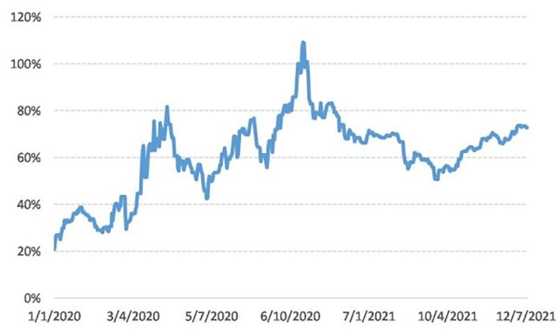 Brecha cambiaria (Dólar mayorista/MEP)