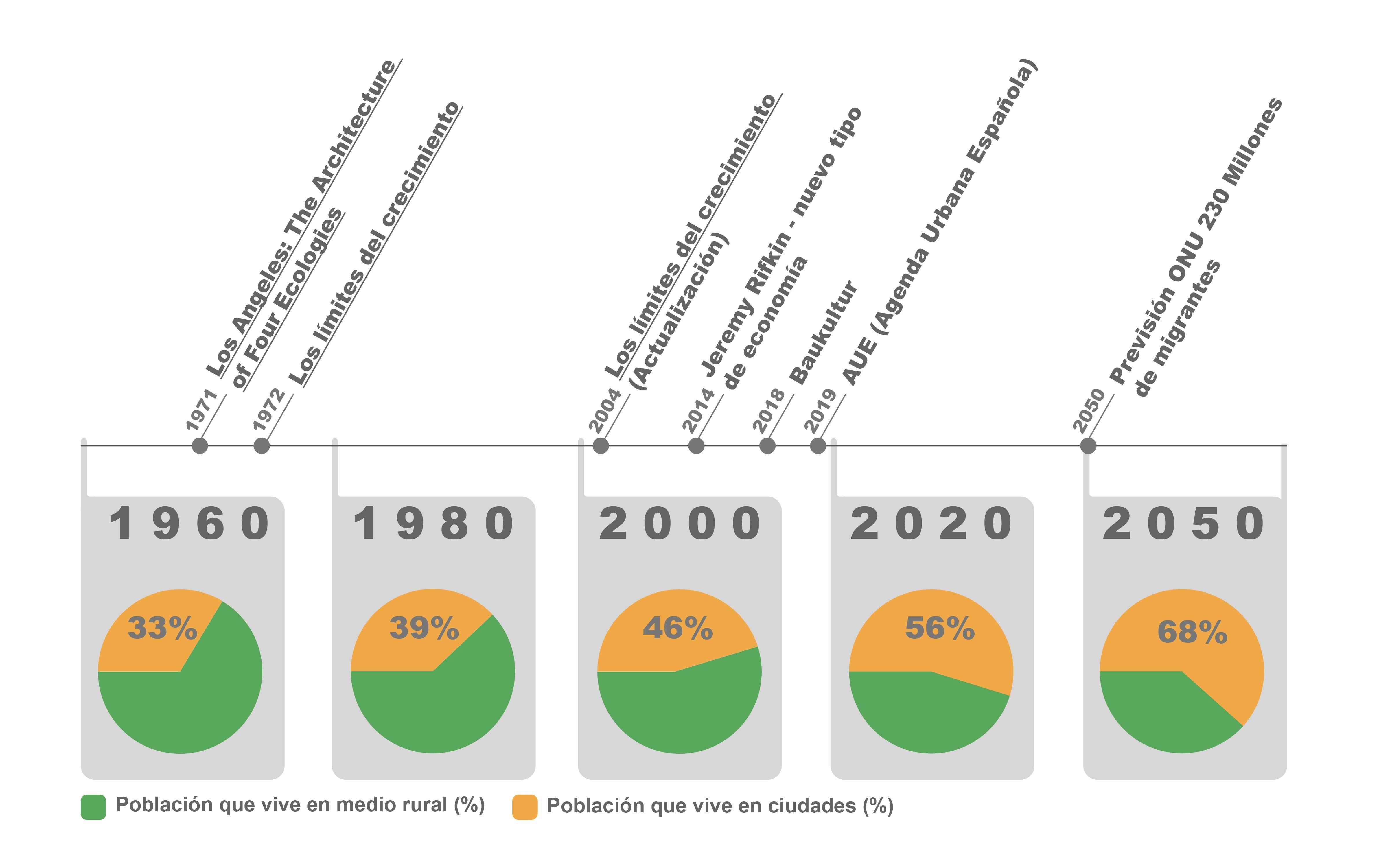 Cronología destacada en el presente texto relativa a la tendencia de crecimiento de la población urbana.Juan Manuel Ros García,Author provided